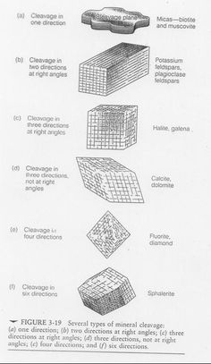Types of mineral Cleavage and representative mineral types.