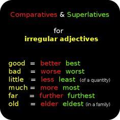 Comparatives and superlatives for irregular adjectives.