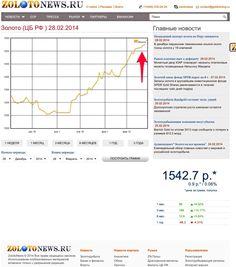 Цена золото идет вверх