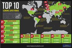 Top 10 Economic Super Powers [INFOGRAPHIC]