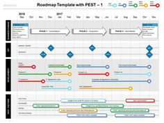 Show how your Project delivers Strategic Benefit - the Roadmap template with PEST.