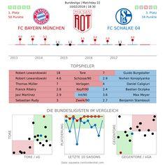 Vorschau: FC Bayern München – FC Schalke 04 – Miasanrot.de