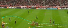 Menjemput bola liar. Berawal dari duel udara antara Lewandowski dengan Diego Reyes, bola liar jatuh ke area kosong. Thiago dengan kecepatan dan inisiatif luar biasa muncul dari lini ke-dua dan mengambil alih penguasaan bola, untuk kemudian berikan sebuah umpan pada Thomas Muller, yang melahirkan sebuah shot on target.