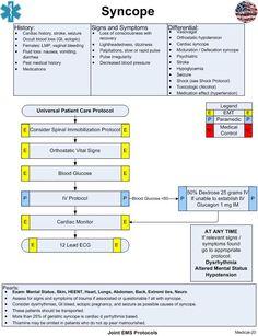Nursing School Notes, Icu Nursing, Nursing Schools, Pharmacology Nursing, Ems, Paramedic Quotes, Nursing Information, Critical Care Nursing, Emergency Medicine