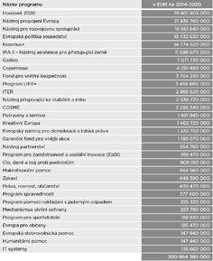 Finanční alokace komunitárních programů. Zdroj: Publikace Europeum