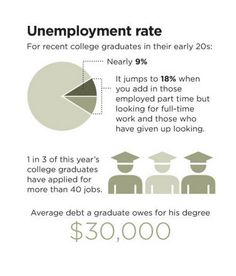 how do college degrees work