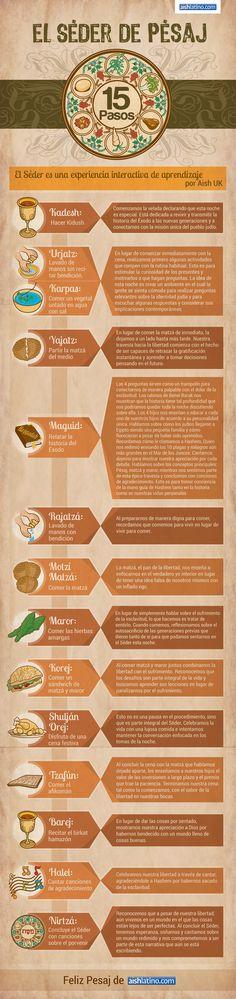 Los 15 pasos del Seder de Pesaj