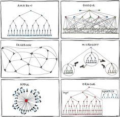 Cute. Illo of different corporate structures by Manu Cornet