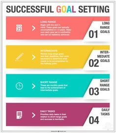 How to Set Goals and Achieve Them — Being Spiffy