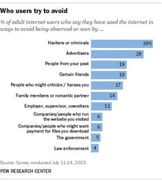 After the June 2013 leaks by Edward Snowden about NSA surveillance of Americans' communications, Pew Research Center began an in-depth exploration of people's views and behaviors related to privacy. Here's what we learned. Nsa Surveillance, Pew Research Center, Edward Snowden, Digital Technology, Behavior, Advertising, Facts, America, Education