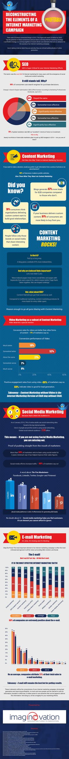 Internet Marketing Essentials The 4 Strategies Every Business Must Use #Infographic