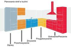 Planowanie kuchni - strefy