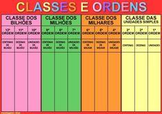 Classes e Ordens Sistema Solar, Multiplication, Kids And Parenting, Mathematics, Periodic Table, Homeschool, Banner, Study, Hindus