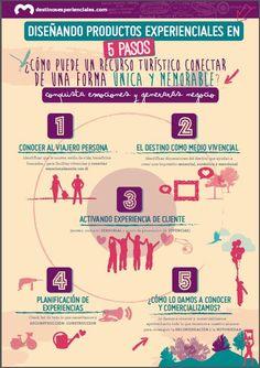 Formación para la creación de un producto de turismo experiencial en cinco pasos.