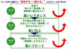 【ネット通販の法則 -加藤公一レオ-】 2013-01-21 第4回:ネット広告の費用対効果を100%確実に上げる最強の『カンニングシート』/【20のノウハウ】をカンニングシートとして公開http://www.findstar.co.jp/columuns/view/4180