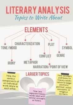 Free poster! This poster has helped my students to draft quality literary responses to numerous pieces of literature! This poster is a part of my literary analysis unit. This unit will teach students an easy, step-by-step process for developing a rich, insightful, and well supported literary analysis. #literaryanalysis #literaryanalysisfreebie #respondingtoreading #readingresponse