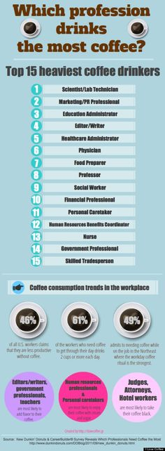 Which profession drinks the most coffee?