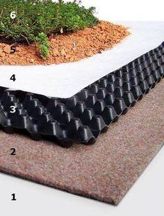 Schichtaufbau für eine Dachbegrünung: 1. Wurzelschutzfolie, 2. Schutzmatte, 3. Dränageschicht, 4. Filterschicht, 5. Substratschicht, 6. Pflanzenschicht