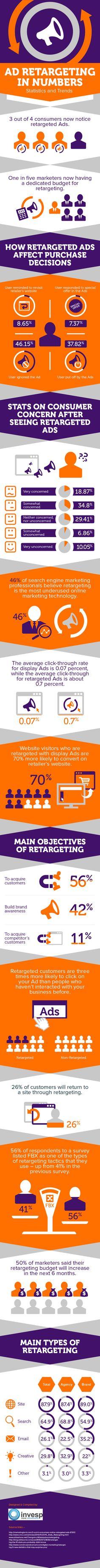 Ad retargeting in numbers: statistics & trends [infographic] #remarketing #infographics #modernistablog
