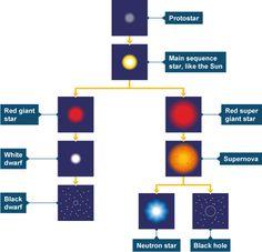 Star life cycle