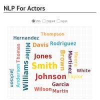 Chart showing what you learn - For Free - NLP For Actors Infographic, Chart, Actors, Learning, Free, Infographics, Studying, Teaching, Visual Schedules