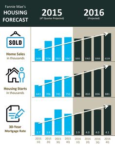 mortgage rate prediction canada 2013