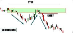 Trade entries are a much talked about trading topic and for good reason.  A trade entry close to a turning point gives a great risk to reward ratio while one that requires confirmation, can lessen the ratio and decrease your position sizing.  The problem is that often times it's an area of interest you are looking at for your trade entry and not an exact market price.  It's an area where you expect a change of state in the instrument and perhaps just getting the trade on is the right thing…
