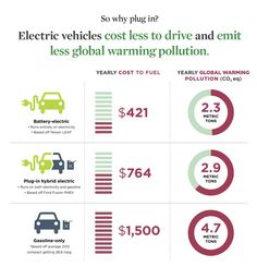 Survey Says: Over 40% of American Drivers Could Use an Electric Vehicle