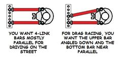 The parallel 4 link rear suspension. It works well as an all-around type of suspension and especially well for the drag strip. We show you the pros and cons and how to make it work right! Kit Cars, Tube Chassis, Suspension Design, Cantilever Suspension, Air Ride, Roll Cage, Drag Cars, Chevy Trucks, Chevy S10