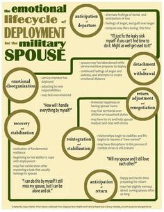 deployment cycle..this is SO TRUE! Unreal how realistic this is! :/