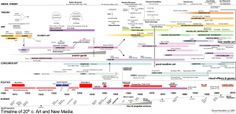 Rama Hoetzlein's timeline of 20th C. art and new media.