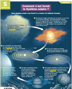 Comment s'est formé le Système solaire Science Boards, Spiritual Dimensions, 8th Grade Science, French Phrases, Reading Practice, French Classroom, French Language Learning, Space And Astronomy, Teaching French