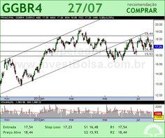 GERDAU - GGBR4 - 27/07/2012 #GGBR4 #analises #bovespa