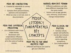 The Fundamentals of Media Literacy - Teaching Rocks!