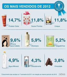 Categorias que mais cresceram em valor no primeiro semestre de 2012.