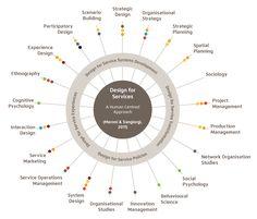 Designing the Organization from Service Design Perspective — Medium