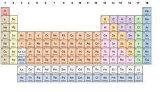 Is het periodiek systeem compleet? | NPO Focus