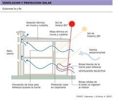 Pautas de diseño bioclimático para el clima cálido y seco