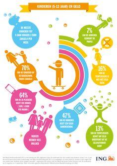 Kinderen en geld | ING | Nibud | Kinderonderzoek | 2013