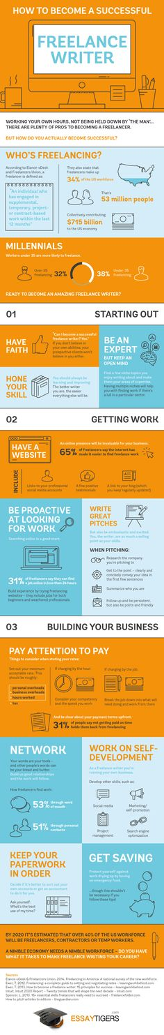 Infographic: How Do You Become a Successful Freelance Writer? | The Freelancer, by Contently