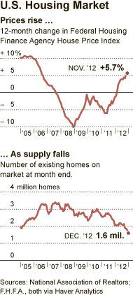 Signs of a Housing Recovery Point to a Stronger Economy - NYTimes.com