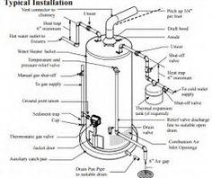 S Propane Gas Water Heaters Propane Gas Wall Heater Wiring
