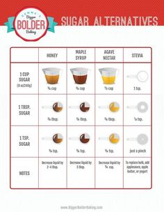 The Best Sugar Substitutes for Baking & FREE Substitutes Chart! Best Sugar Substitutes Chart for Baking - Gemma's Bigger Bolder Baking Sugar Substitutes For Baking, Food Substitutions, Healthy Food Substitutes, Sugar Free Desserts, Sugar Free Recipes, Diabetic Desserts, Desserts For Diabetics, Coconut Sugar Recipes, Stevia Recipes