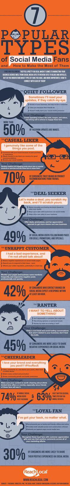 7 Popular Types of #SocialMedia Fans, #inbound [Infographic].