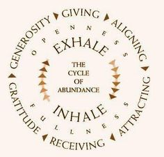 Generosity, Giving, Aligning, Attracting, Receiving, Gratitude, Openness, Fullness, Exhale, Inhale, The Cycle Of Abundance