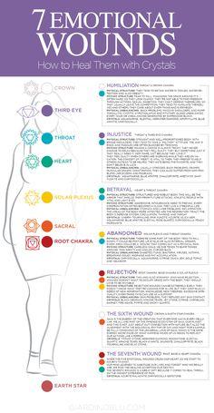 Vinyasa Yoga, Chakra Yoga, Chakra Meanings, Yoga Studio Design, Les Chakras, Body Chakras, Thyroid Problems, Yoga Challenge, Yoga Inspiration