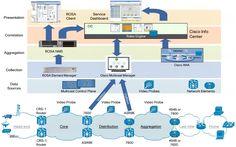 Cisco Video Assurance Management Solution 3.1 Engineering, Management, Clouds, Technology, Cloud