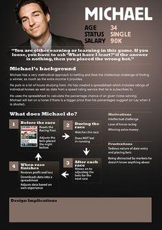 User Persona Profile for Betfair - Michael