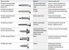 Tipos de Tornillos para Atornillador Eléctrico