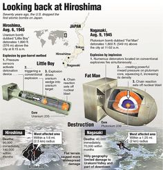 Images reveal how Hiroshima has become a modern city 70 years after atomic bomb Nuclear Bomb, Nuclear War, History Facts, World History, Hiroshima E Nagasaki, Bomba Nuclear, Military Weapons, Panzer, War Machine
